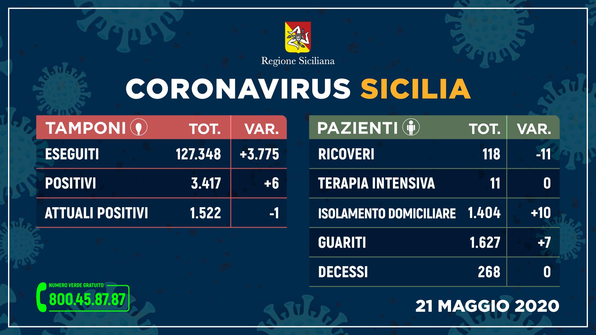 Coronavirus Sicilia. Aggiornamento regionale al 25 maggio