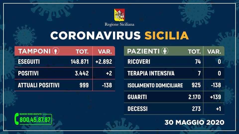 Coronavirus Sicilia al 30 maggio: due nuovi contagi e boom di guariti