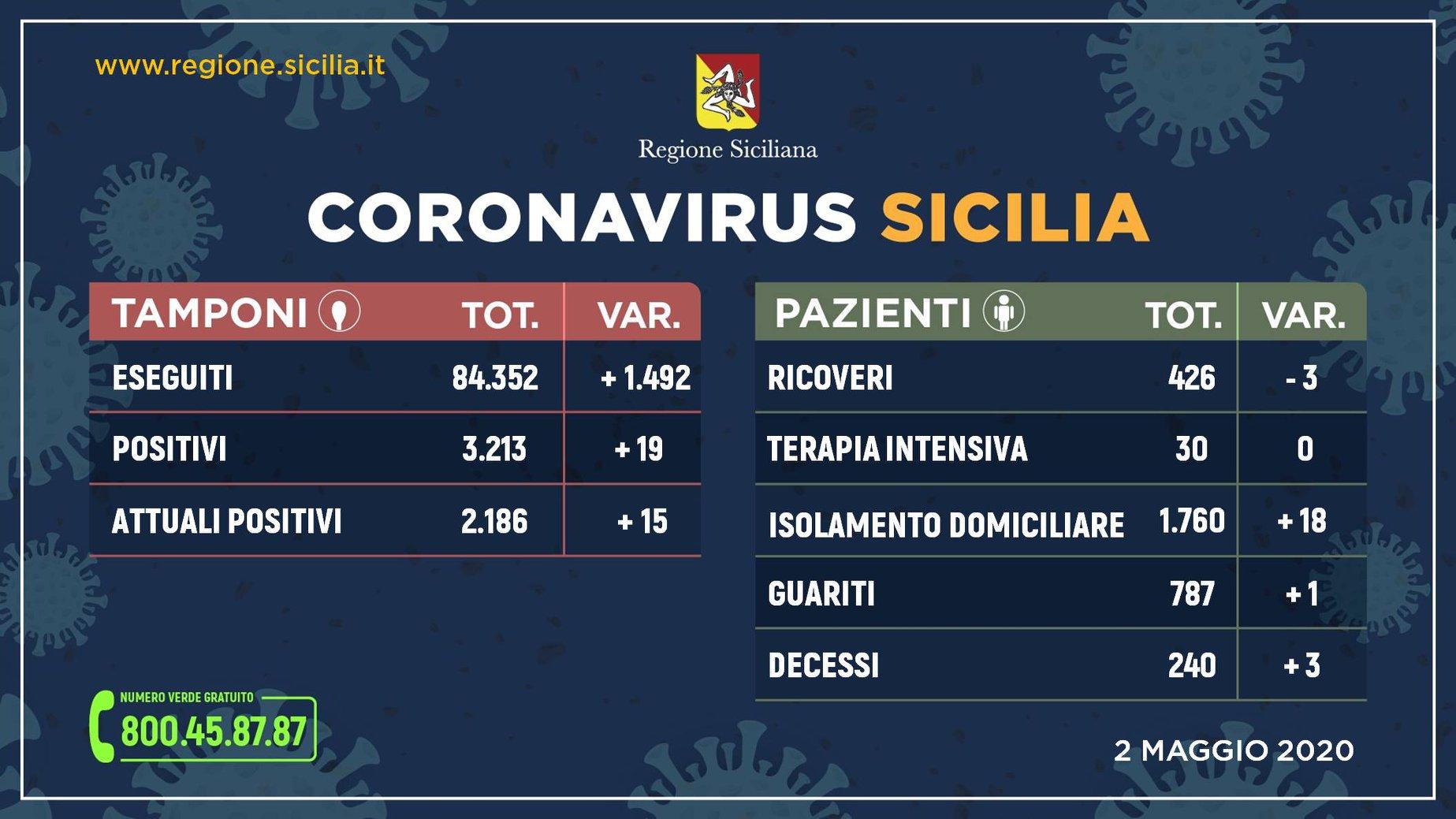 Coronavirus Sicilia. L'aggiornamento nella Regione al 02 maggio ...